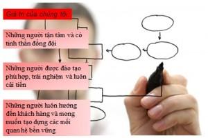 Vinastar Consulting-giá trị cốt lõi
